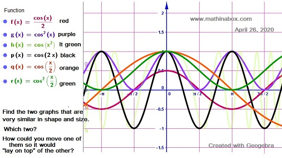Comparing 6 graphs of the cosine function