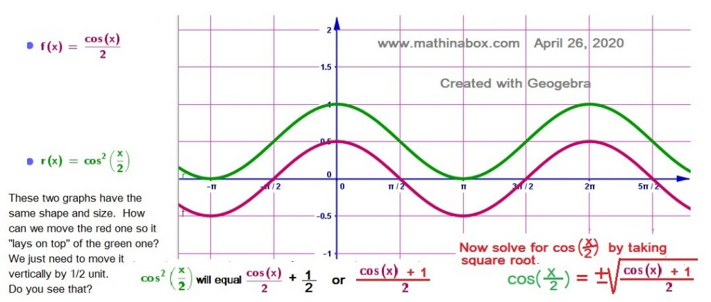 (cosx)^2  and cos(x/2)  That is, the cosine function is squared for green graph and the angle is halved in the red cosine function. They are translations.