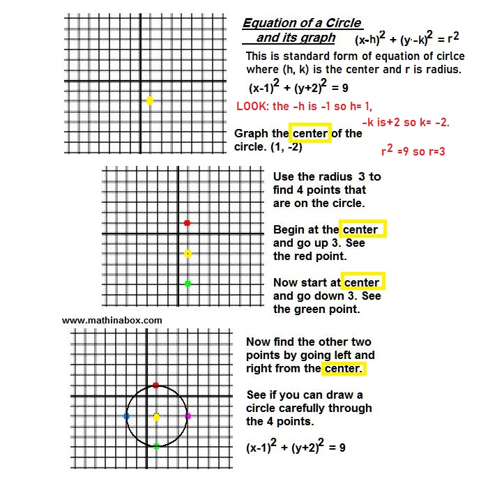 how to graph a circle from its equation